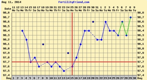 My chart the month we conceived, with all the personal/TMI info cropped out :)